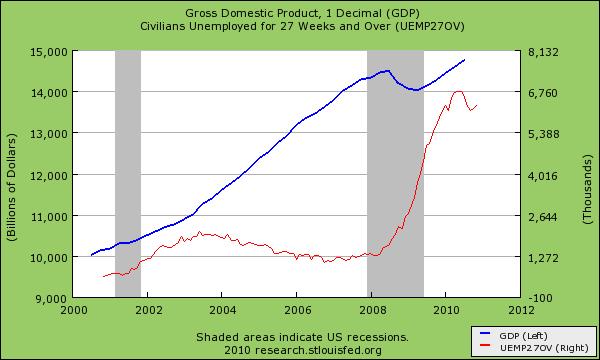 Us-gdp-chart